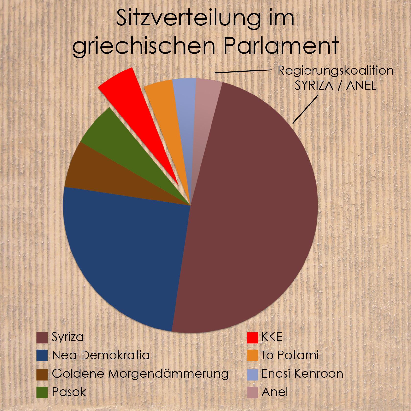 Sitzverteilung im griechischen Parlament. Grafik: SDAJ goes Hellas